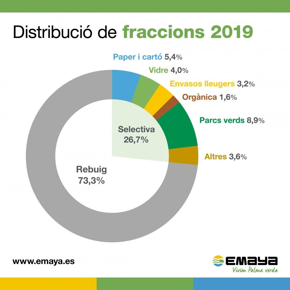 La recogida selectiva continúa creciendo en Palma y en 2019 llega al 27%