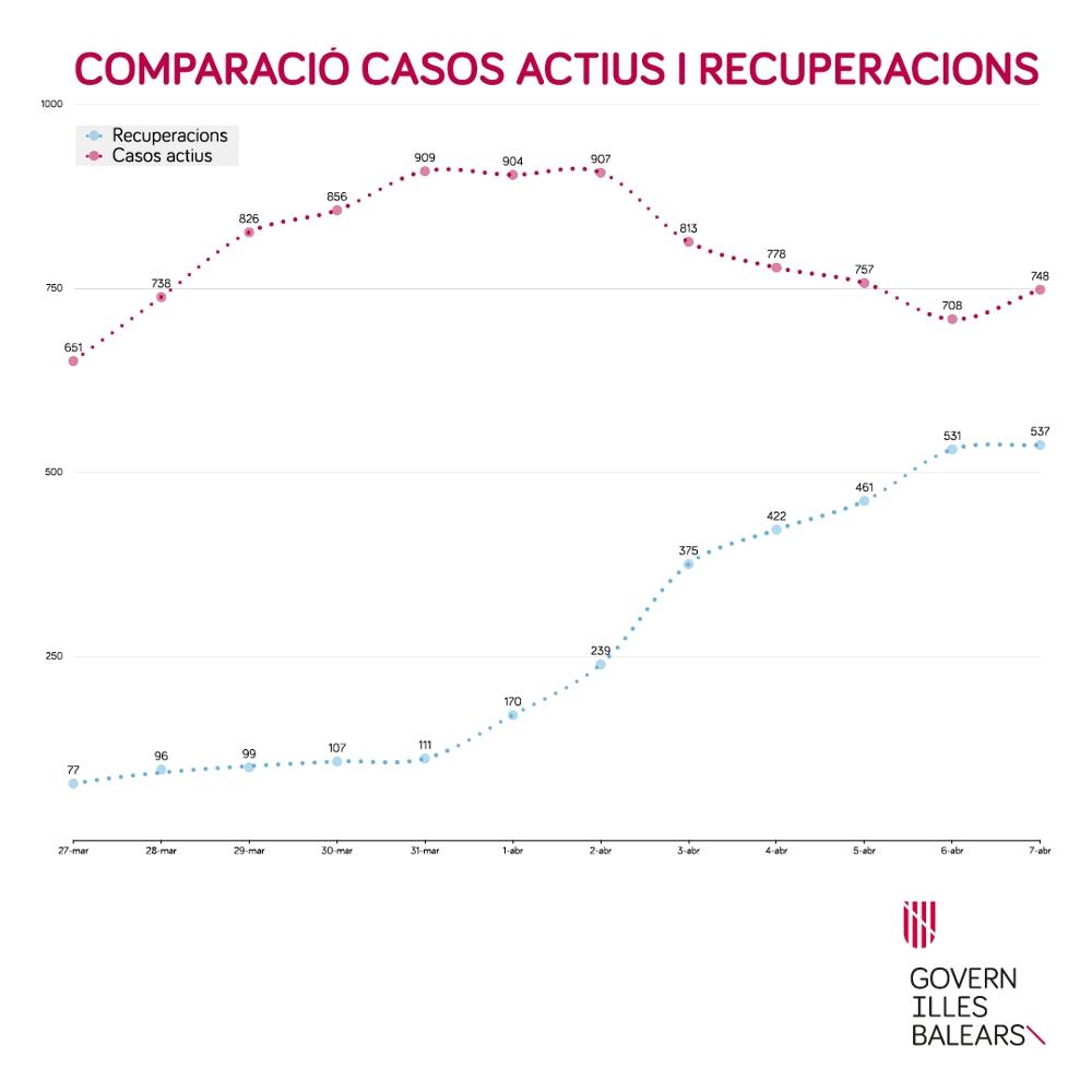 El Ministerio de Sanidad informa que en Balears hay 74 8 casos positivos activos de S ARS -CoV-2