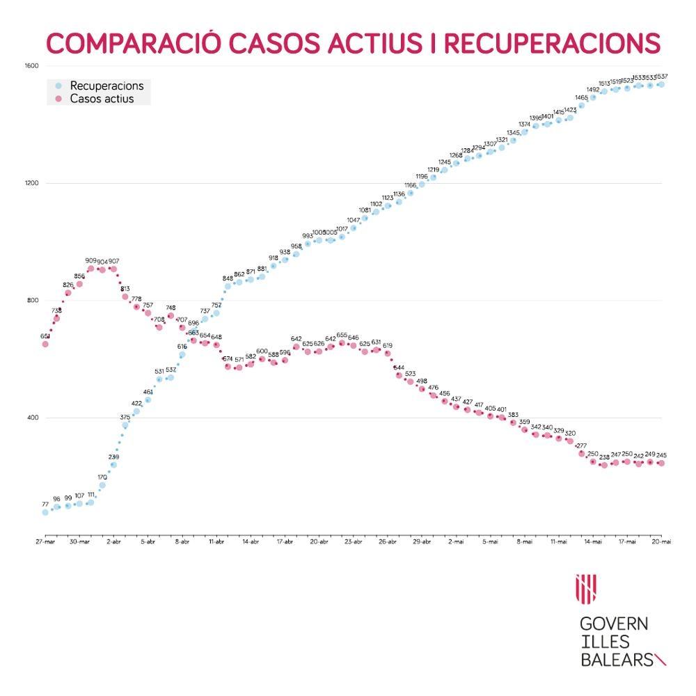 El Servicio de Epidemiología informa que en Balears hay 245 casos positivos activos de SARS-CoV-2
