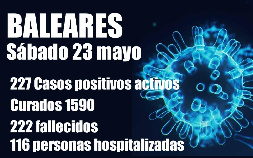 En las Illes Balears hay 227 casos positivos activos de Coronavirus, 5 menos que ayer