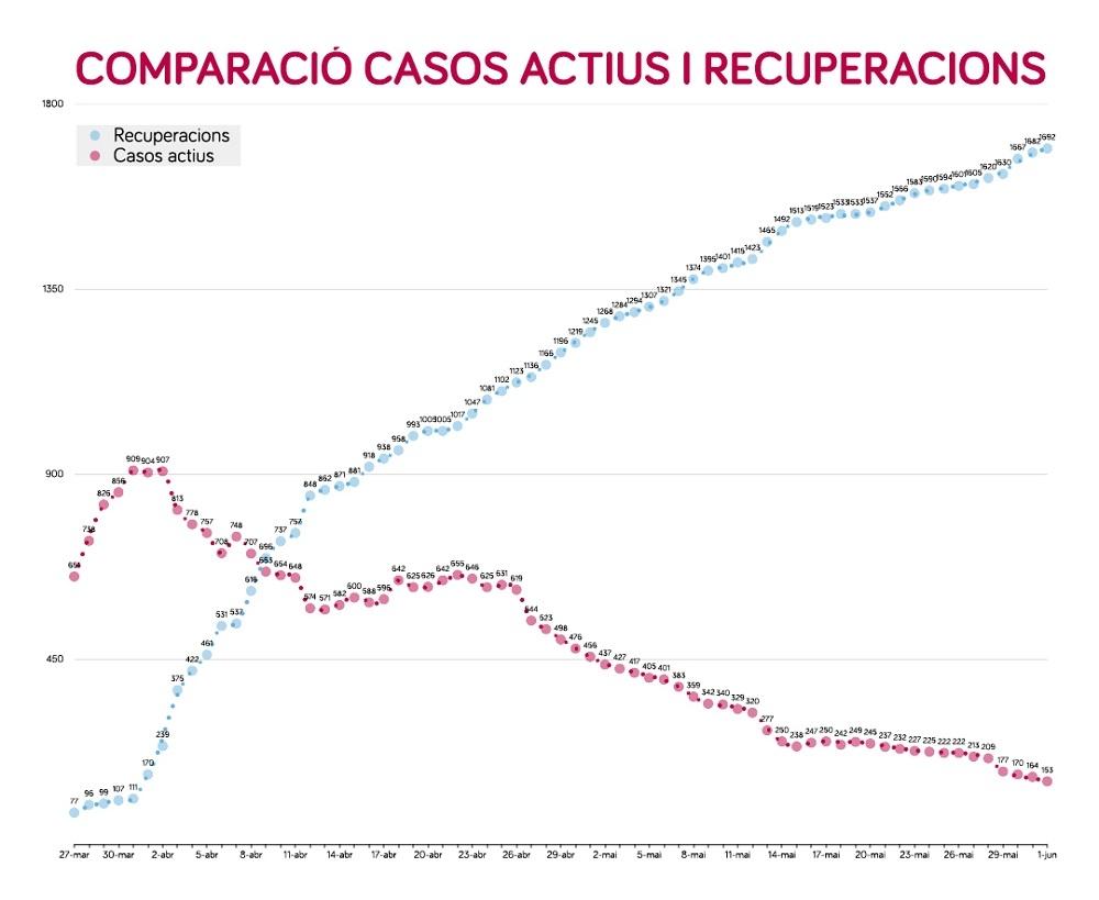 153 casos positivos activos de Coronavirus en Baleares