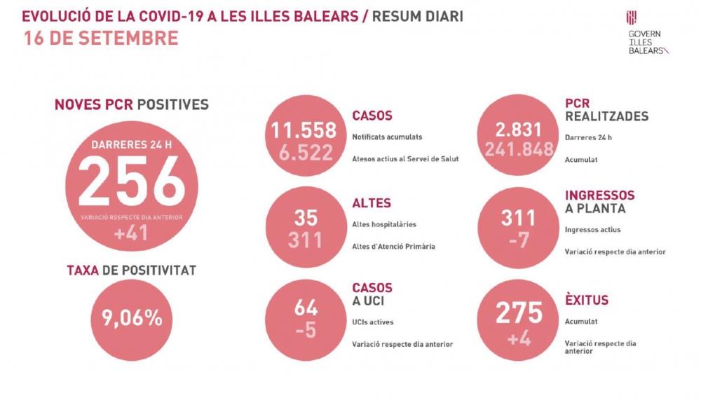 256 nuevos contagios y 4 defunciones en Baleares