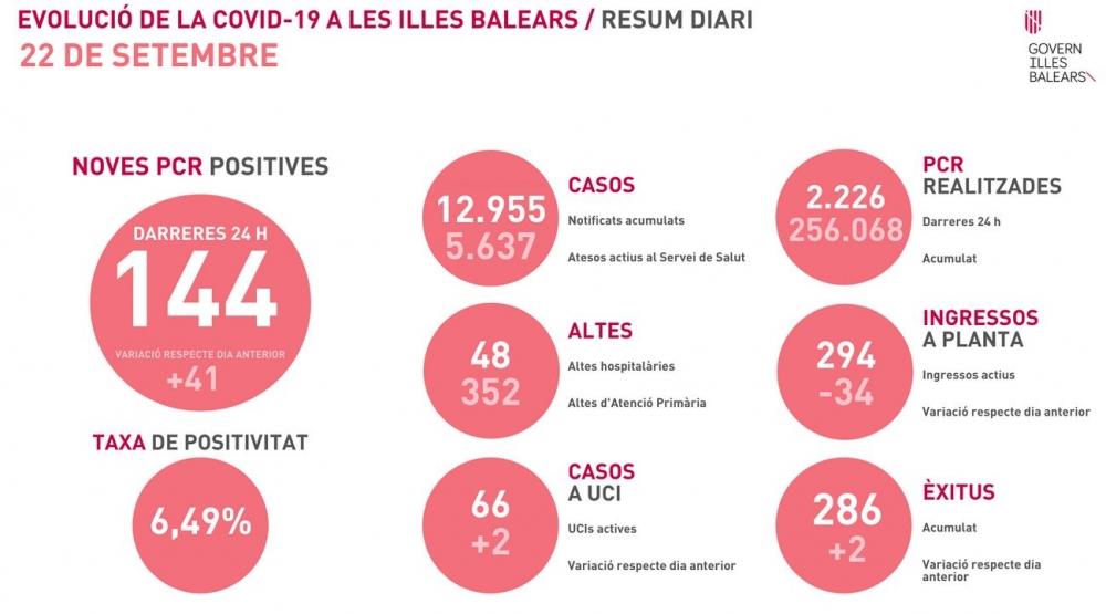 144 nuevos contagios y 2 fallecidos en Baleares