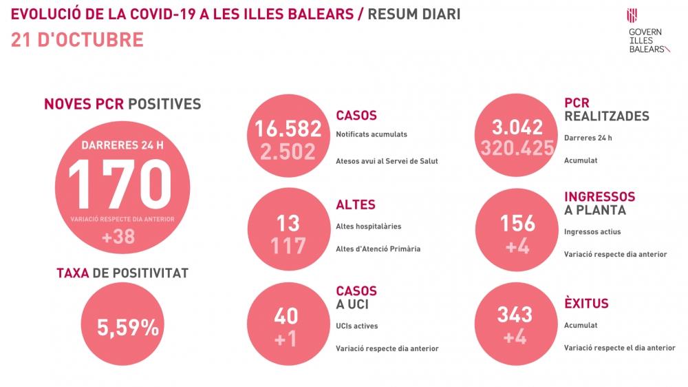 170 contagios y 4 fallecidos en las últimas 24 horas en Baleares
