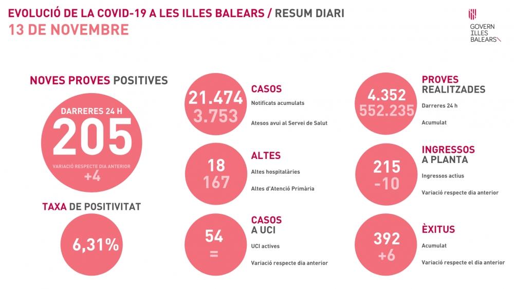 6 fallecidos y 205 contagios hoy viernes en Baleares