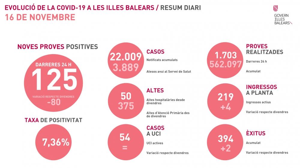 Aumenta de nuevo la tasa de positividad en Baleares, 7,36%