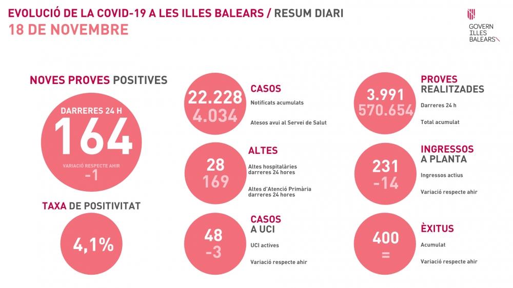 Baja la tasa de positividad en Baleares hasta el 4,1%