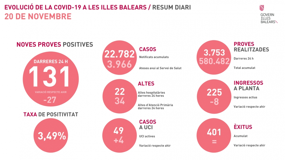 La tasa de positividad baja al 3,49% en Baleares