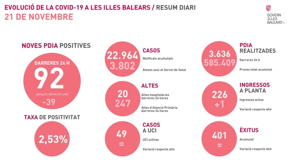 Gran bajada de la tasa de positividad en Baleares, estamos en 2,53%