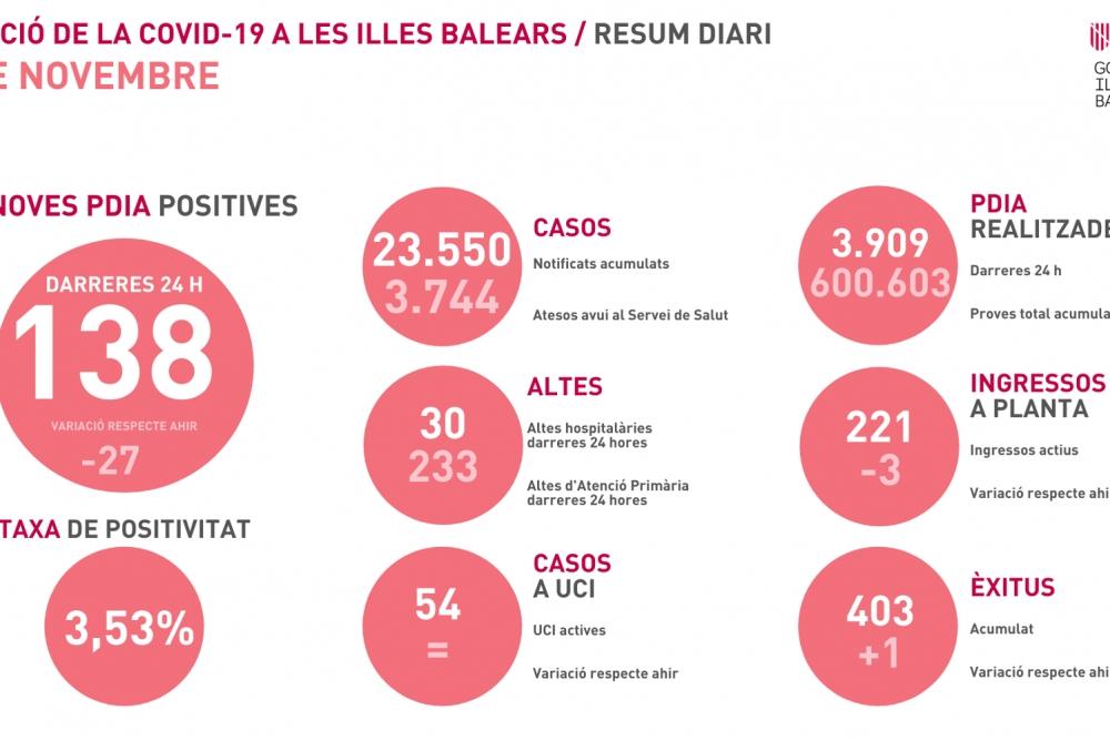 La tasa de positividad se mantiene estable con 3,53% en Baleares