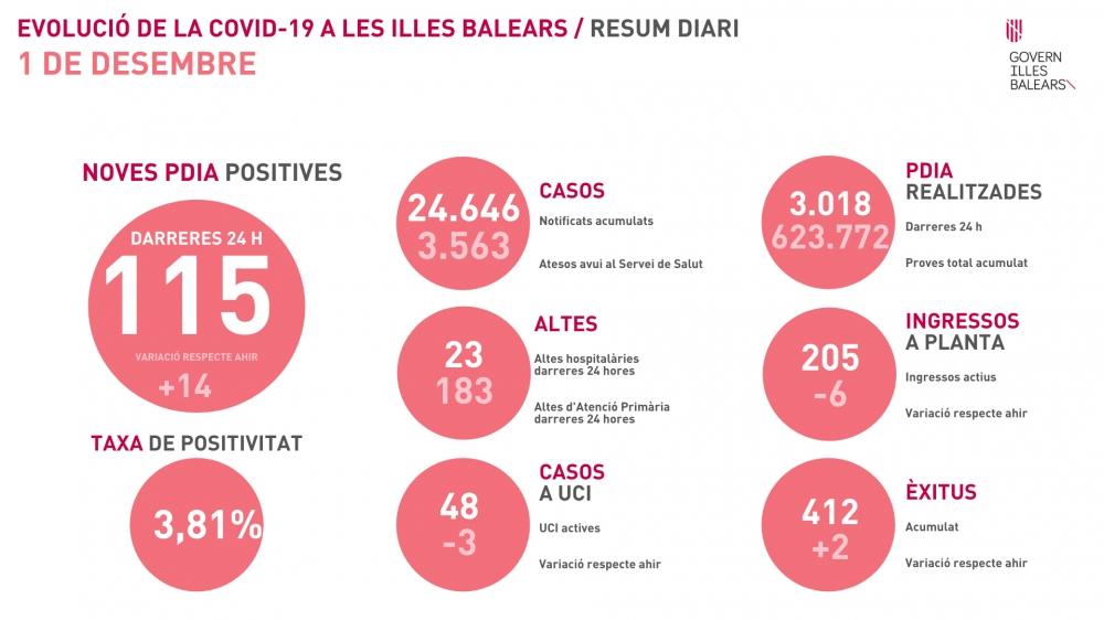 Dos fallecidos y tasa de positividad de 3,81% en Baleares