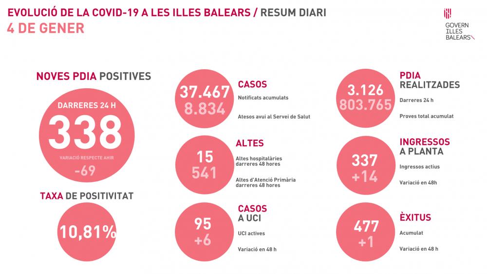 95 pacientes con coronavirus en las UCIs Baleares