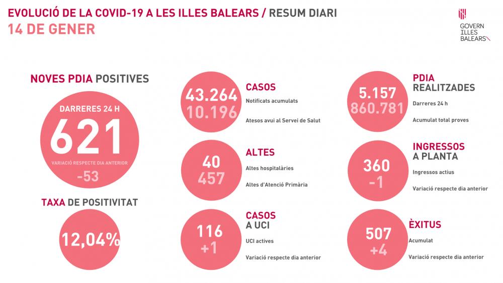 621 nuevos contagios y 4 fallecidos en Baleares