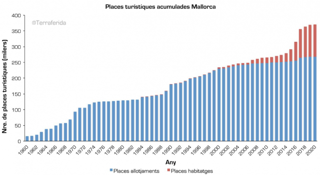 La oferta legal en Mallorca ya supera las 408.000 plazas turísticas