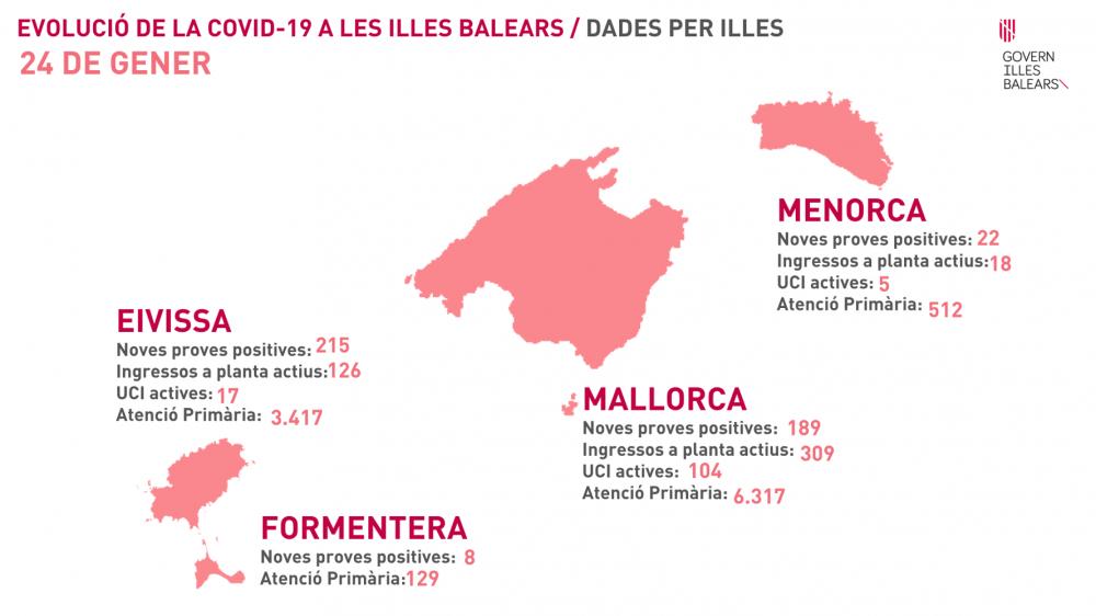 Ibiza supera a Mallorca un día más en número de contagios