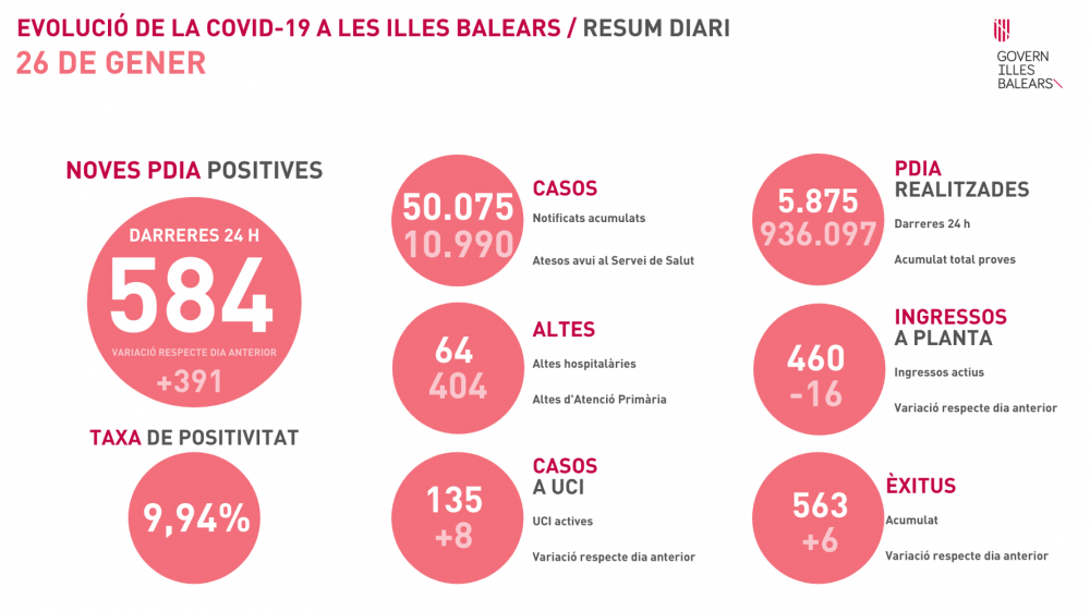 6 fallecidos, 8 ingresos en UCI y 584 nuevos contagios en Baleares