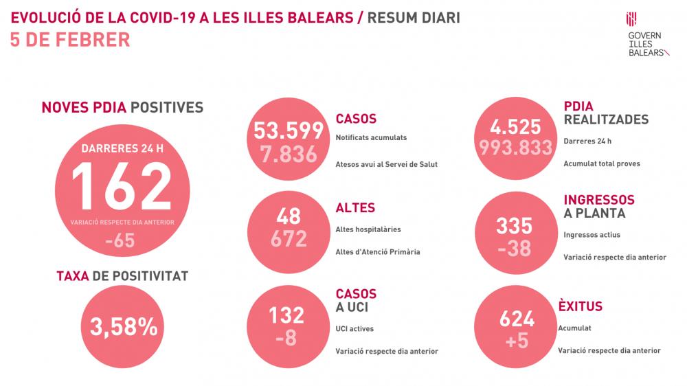 Gran bajada de los nuevos contagios en Baleares, 162 con 4.525 PCR