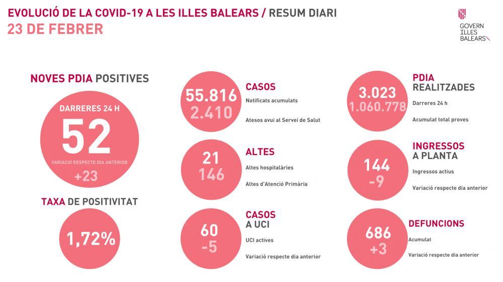 La tasa de positividad baja a 1,72% en Baleares