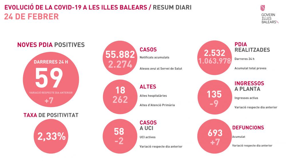 Siete fallecidos más y 59 contagios en Baleares