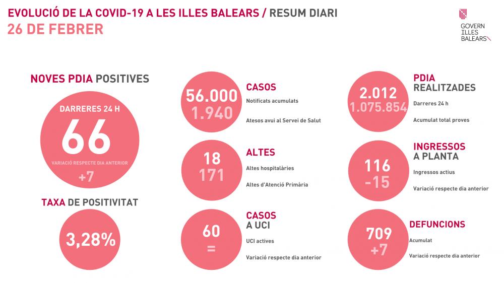 Siete fallecidos y 66 nuevos contagios en Baleares