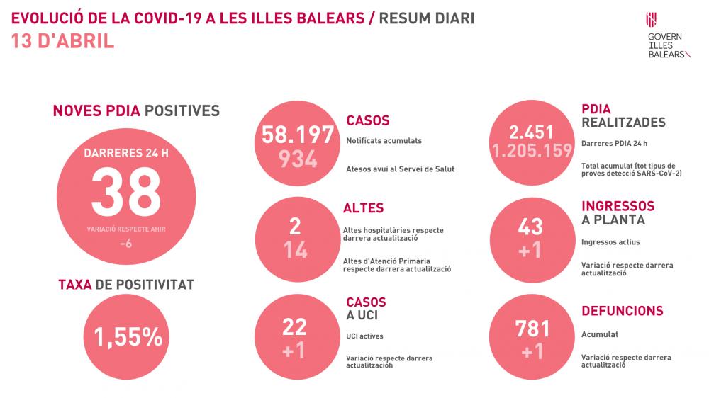 Una defunción, un ingreso en UCI y 38 nuevos contagios en Baleares