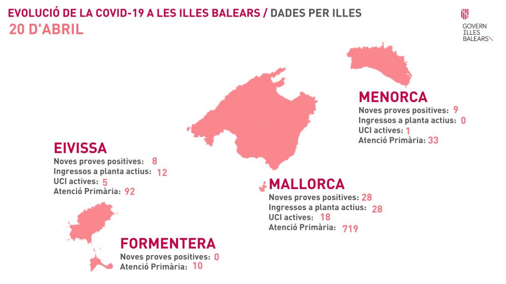 Suben los contagios en Ibiza y Menorca y bajan en Mallorca