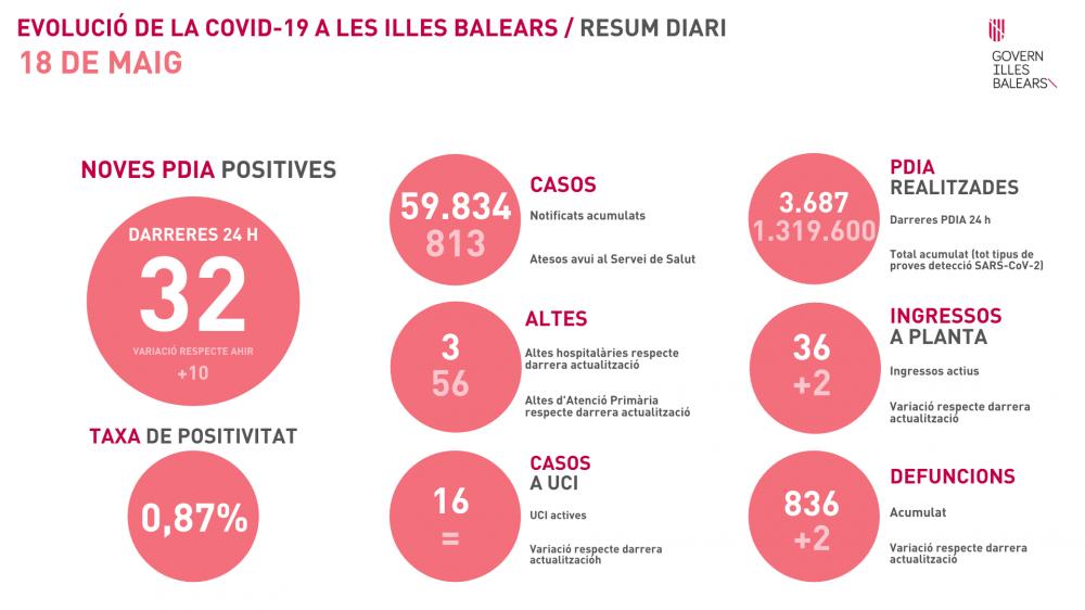 32 contagios y tasa por debajo del 1% en Baleares