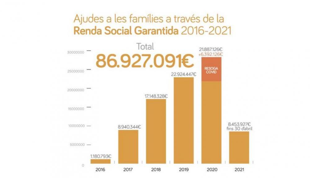 Más de 21.000 familias se han beneficiado de la Renta Social Garantizada en sus 5 años