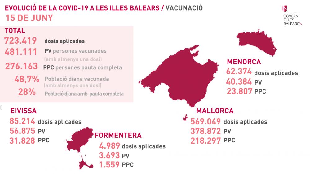 Baleares tiene 276.163 personas totalmente inmunizadas