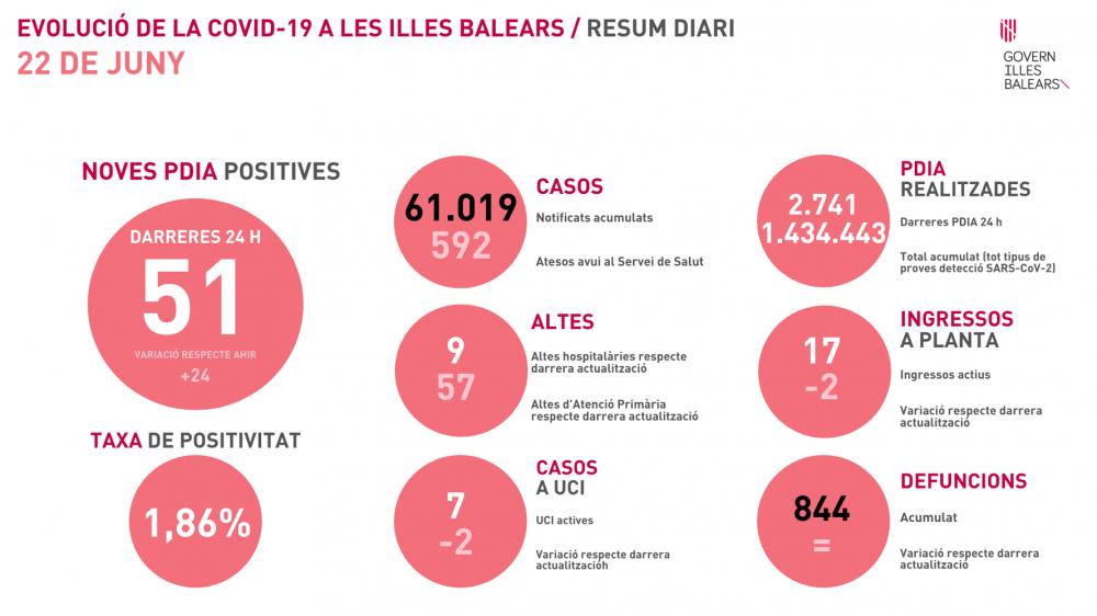 Aumentan los contagios en Baleares, con 51 nuevos casos