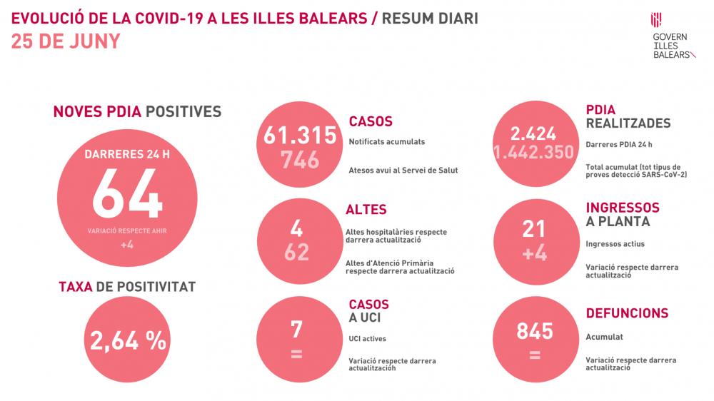 Suben los contagios con 64 nuevos casos en Baleares y tasa de 2,64%