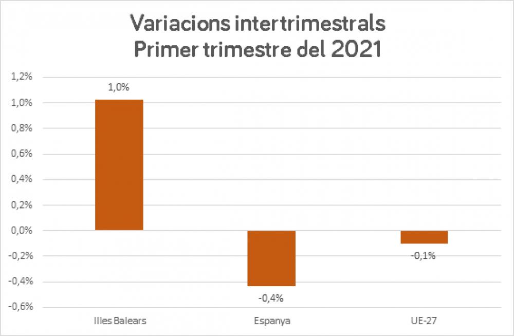 La economía de las Islas Baleares crece un 1% en el primer trimestre de 2021