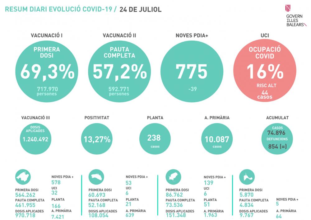 Aumenta de nuevo la tasa de positividad en Baleares, 13,27%
