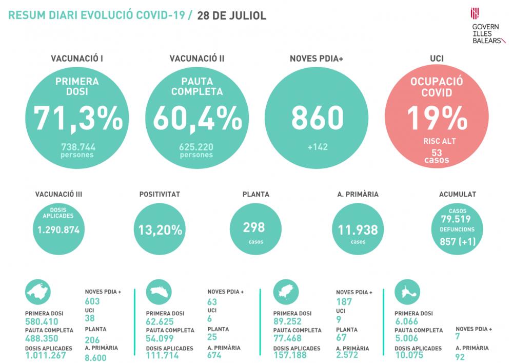 860 nuevos contagios y 53 pacientes en UCI hoy miércoles